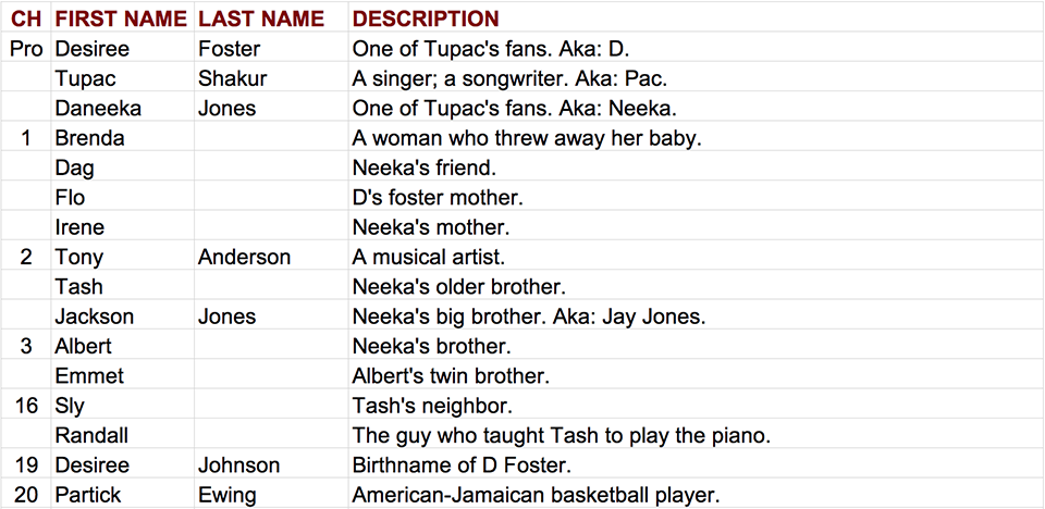 Contact US >> After Tupac & D Foster Characters Alphabetically Listed