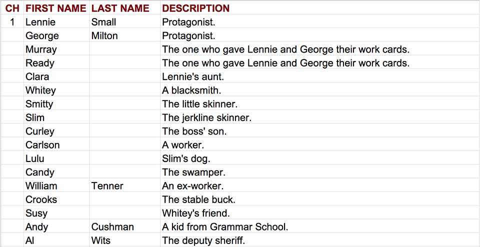 Of Mice And Men Character List